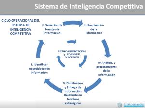 Inteligencia competetitva